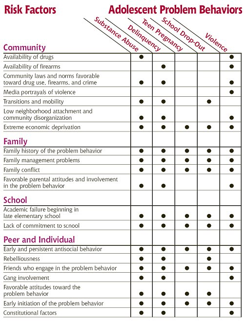 Risk Factor Chart