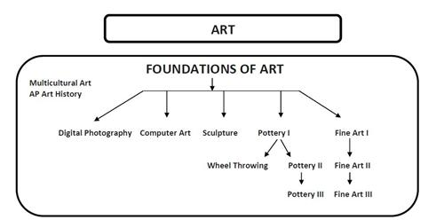 High School Art Courses Diagram